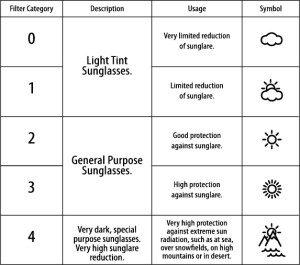 filter-categorien-zonnebrillen